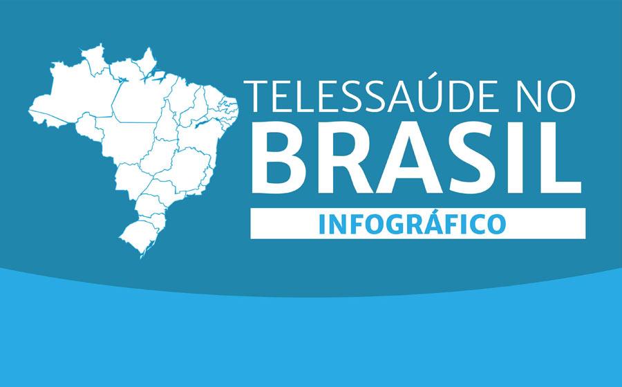 telessaude no Brasil