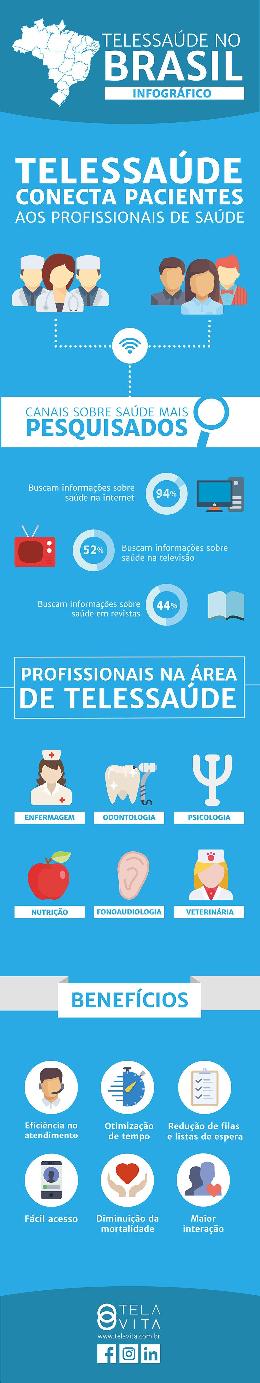 telessaúde infográfico